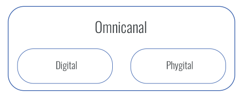 schema-definition-phygital-difference-omnicanal