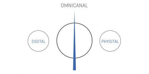 Schéma explicatif du Phygital