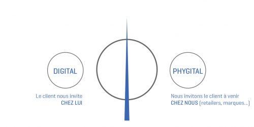 Schéma explicatif du Commerce Phygital